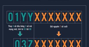 Thuê bao 11 số được chuyển sang sim 10 số như thế nào