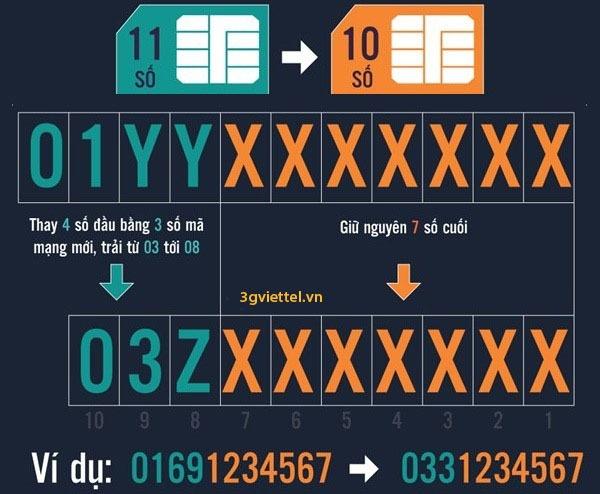 Làm thế nào để chuyển từ sim 11 số sang sim 10 số nhanh nhất cho thuê bao di động?