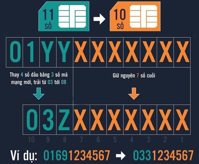 Lộ trình chuyển đổi sim 11 số sang 10 số mới nhất của Viettel