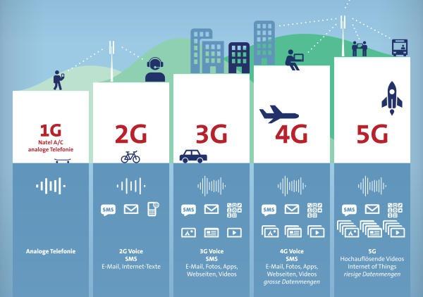 Viettel được phép thử nghiệm mạng 5G trên Hồ Chí Minh và Hà Nội