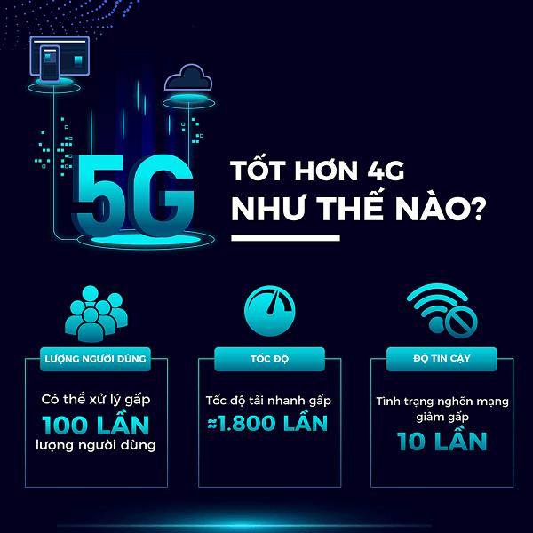 5G là gì? Mạng 5G hoạt động ra sao?