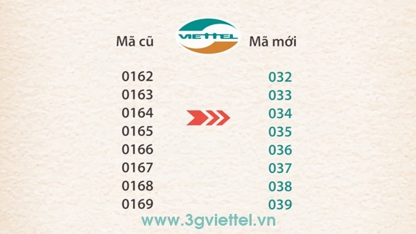 Tổng hợp các đầu số di động mới nhất của Viettel