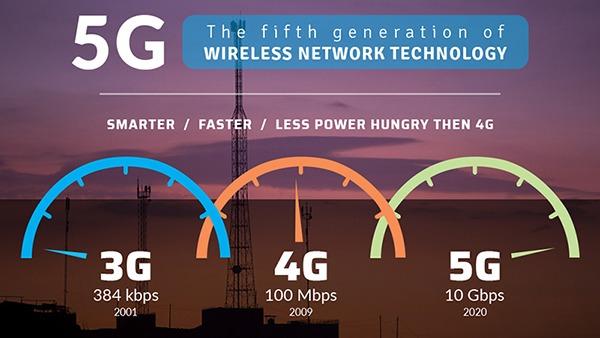 Hướng dẫn cách ứng dung lượng 5G Viettel tốc độ cao 100% thành công